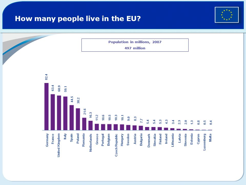 How many people live in the EU