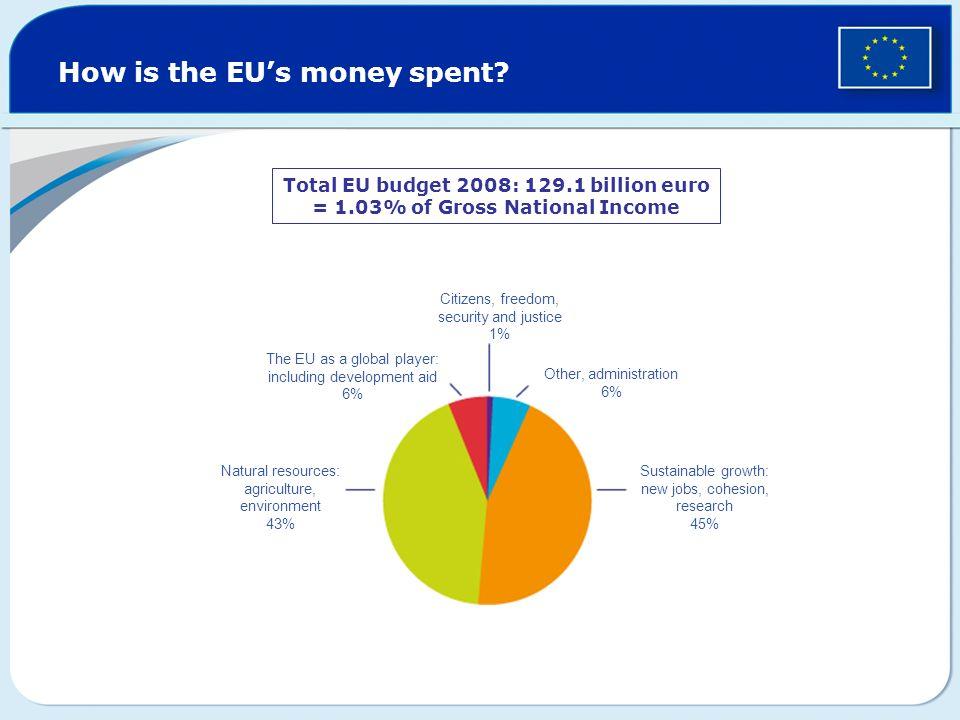 How is the EU's money spent