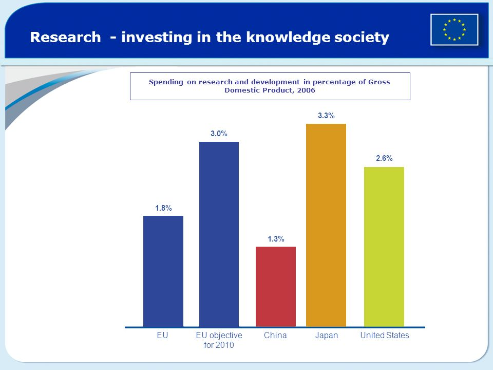 Research - investing in the knowledge society