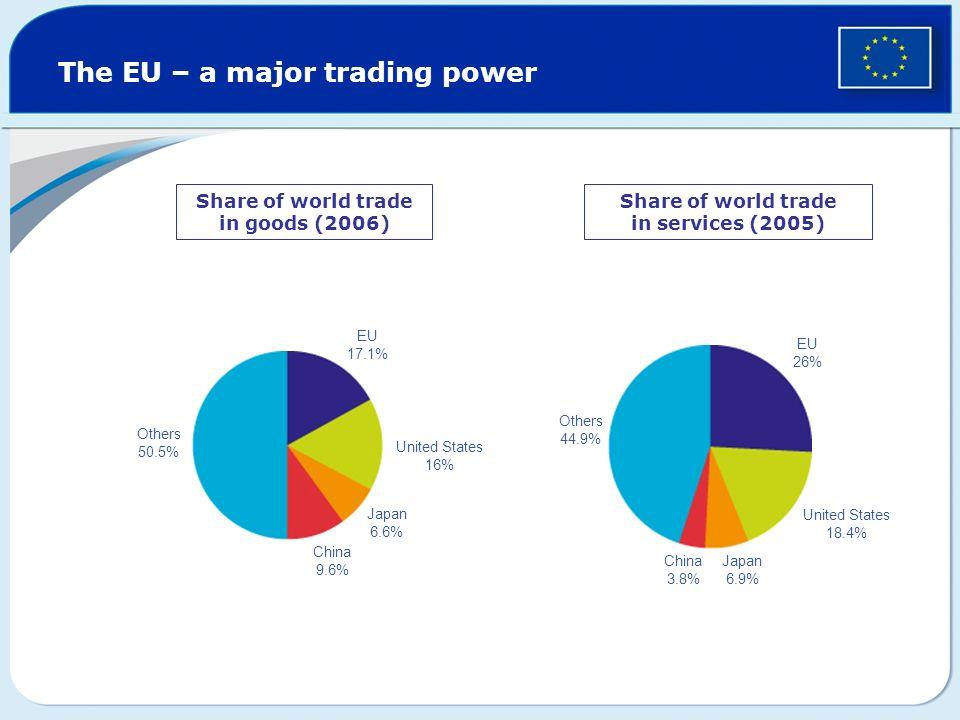 The EU – a major trading power