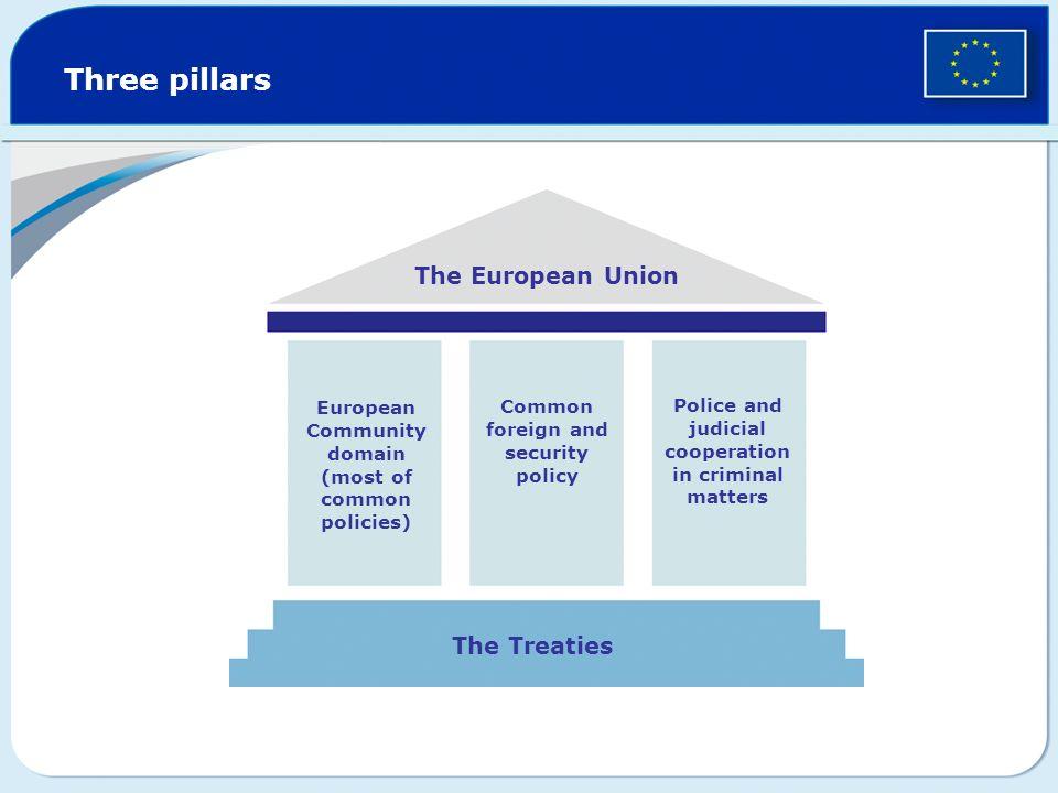 Three pillars The European Union The Treaties