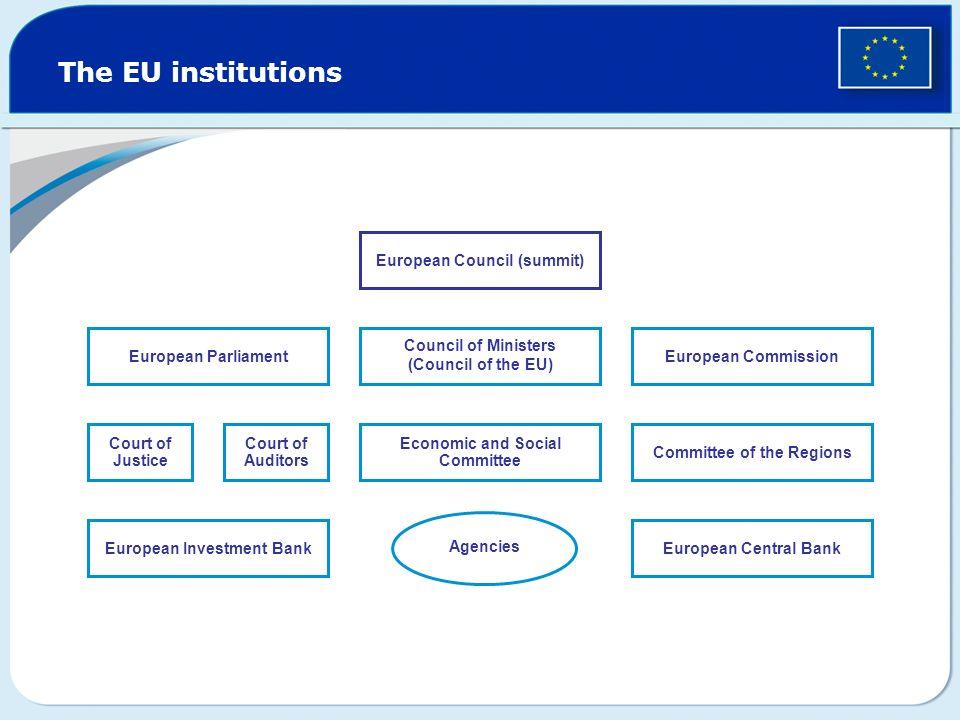 The EU institutions European Council (summit) European Parliament
