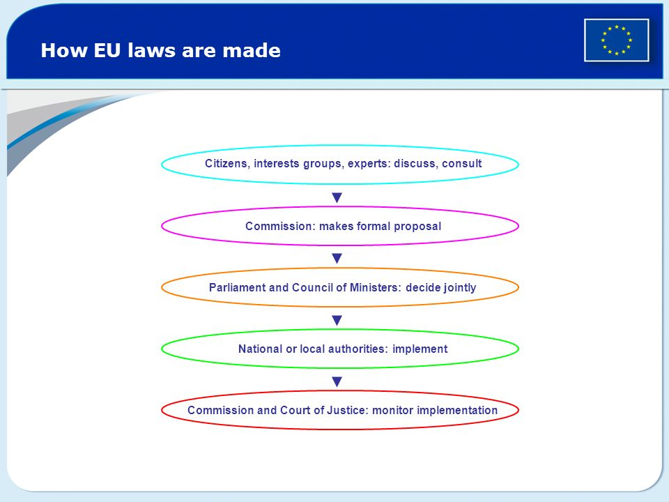 How EU laws are made Citizens, interests groups, experts: discuss, consult. Commission: makes formal proposal.