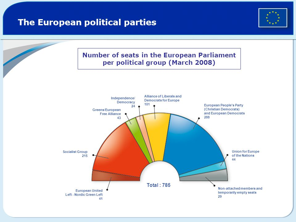 The European political parties