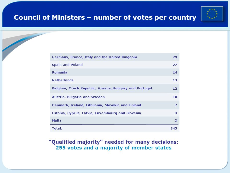 Council of Ministers – number of votes per country