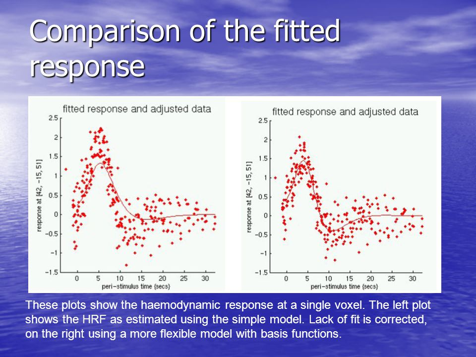 Comparison of the fitted response