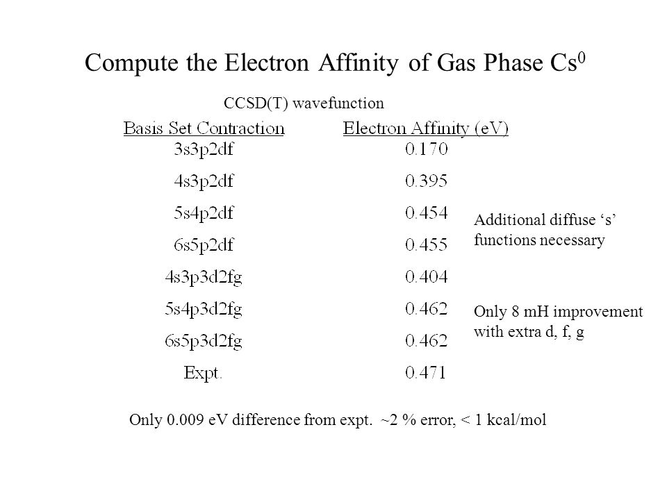 Compute the Electron Affinity of Gas Phase Cs0