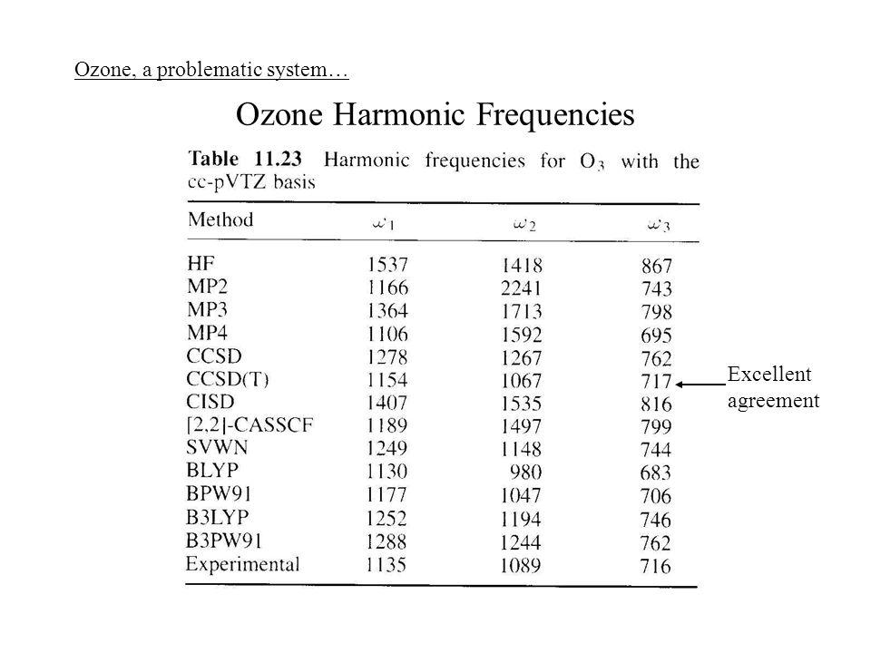 Ozone Harmonic Frequencies
