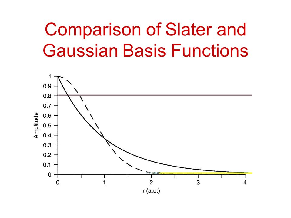 Comparison of Slater and Gaussian Basis Functions