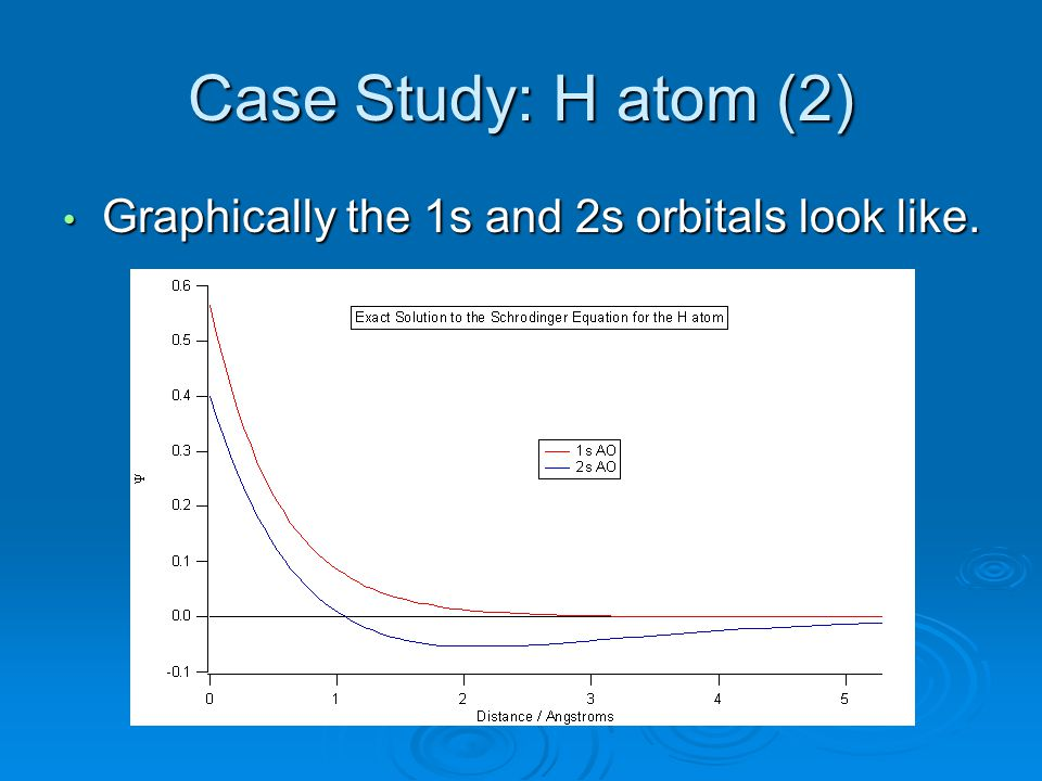 Case Study: H atom (2) Graphically the 1s and 2s orbitals look like.