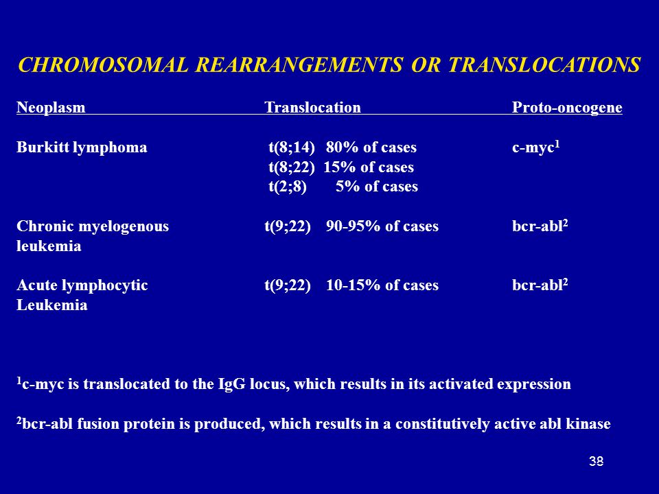 CHROMOSOMAL REARRANGEMENTS OR TRANSLOCATIONS