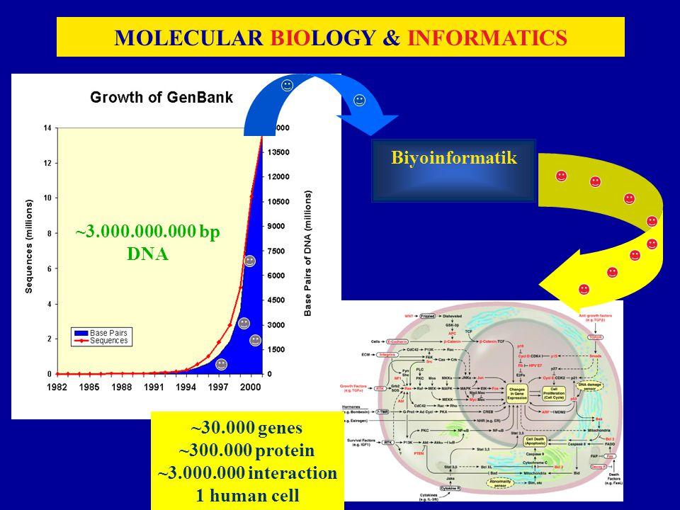 MOLECULAR BIOLOGY & INFORMATICS