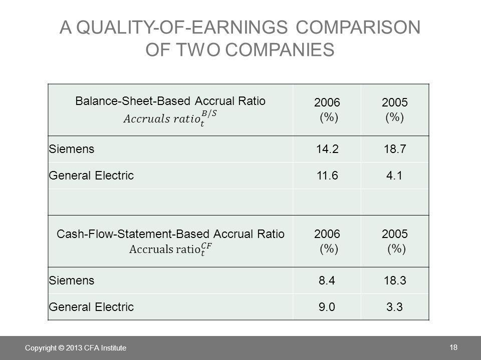 A Quality-of-Earnings Comparison of Two Companies