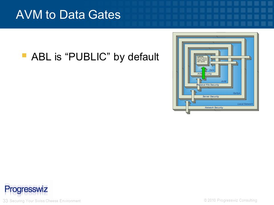 AVM to Data Gates ABL is PUBLIC by default