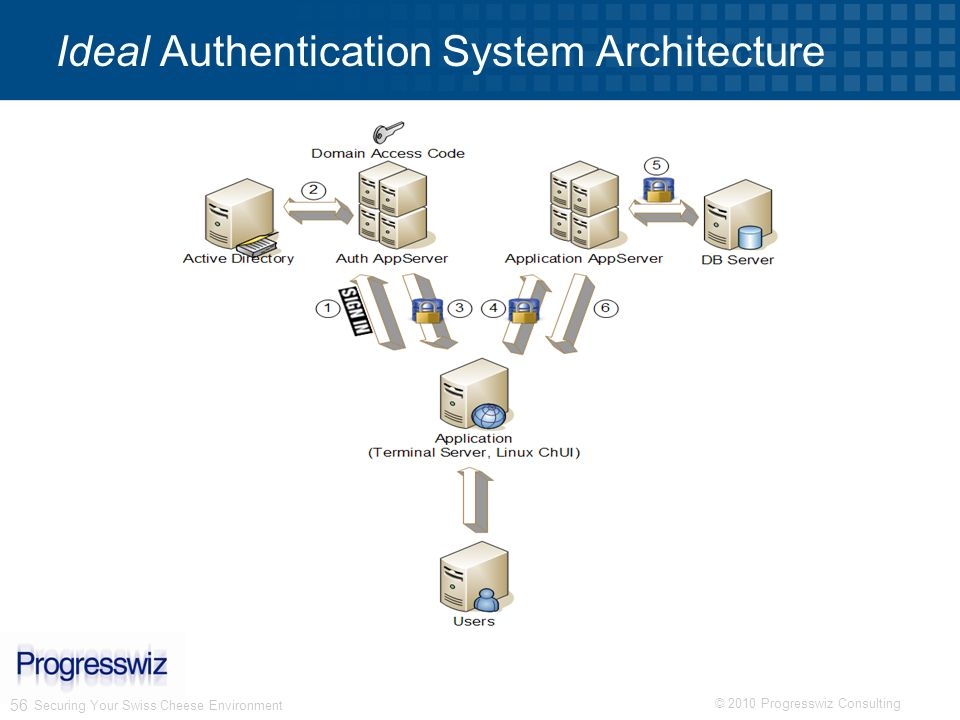 Ideal Authentication System Architecture