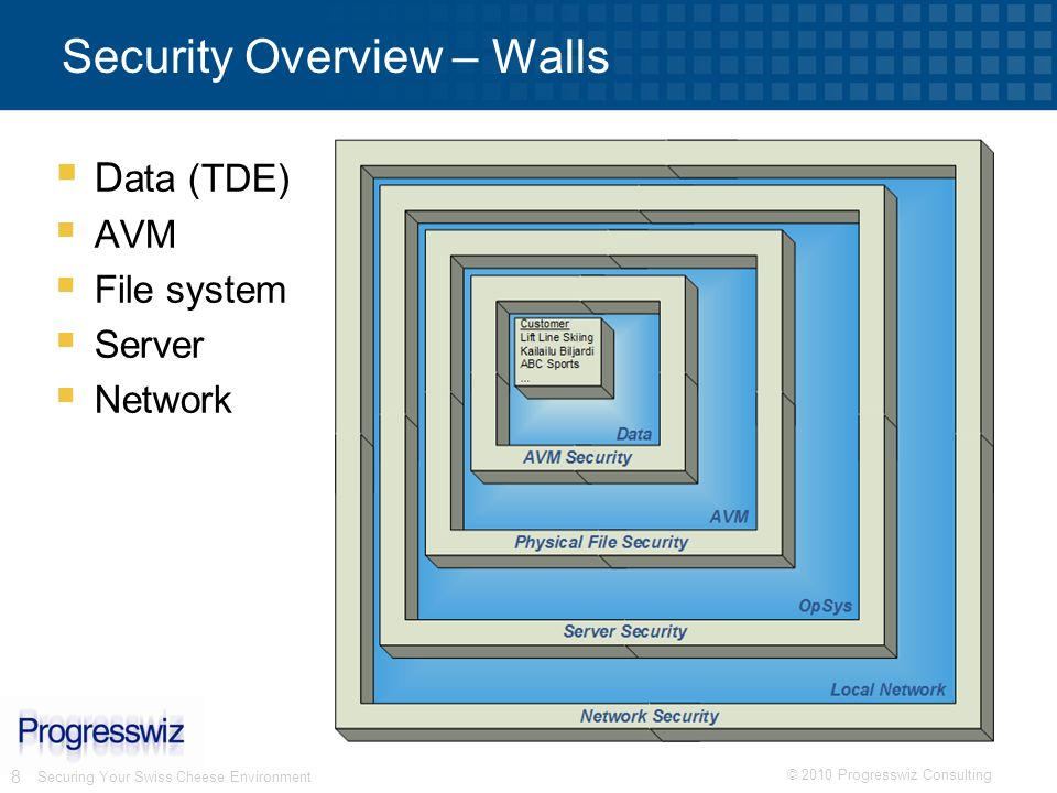 Security Overview – Walls