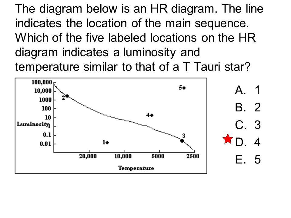 The diagram below is an HR diagram