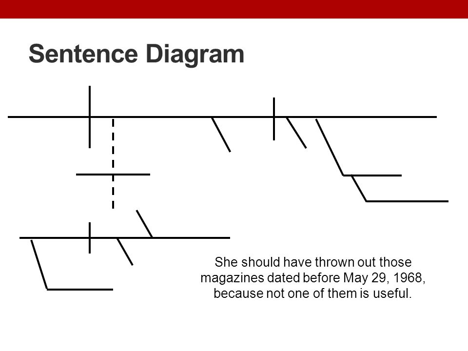 Sentence Diagram She should have thrown out those magazines dated before May 29, 1968, because not one of them is useful.