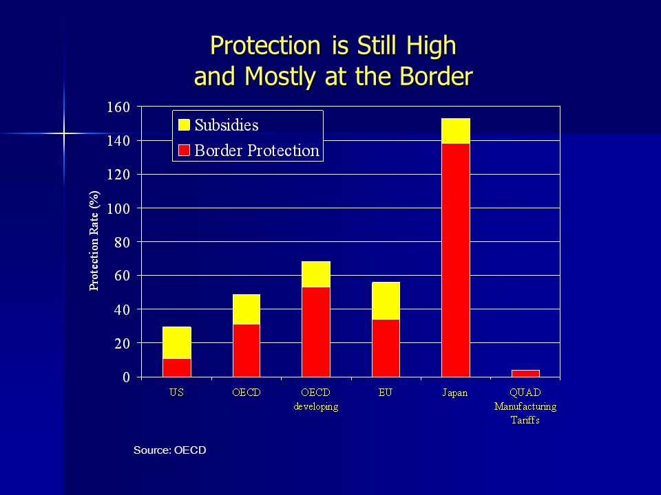 Protection is Still High and Mostly at the Border