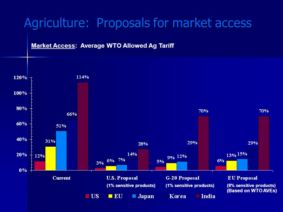 Agriculture: Proposals for market access
