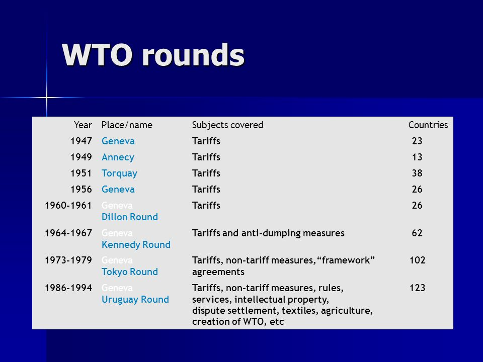 WTO rounds Year Place/name Subjects covered Countries 1947 Geneva