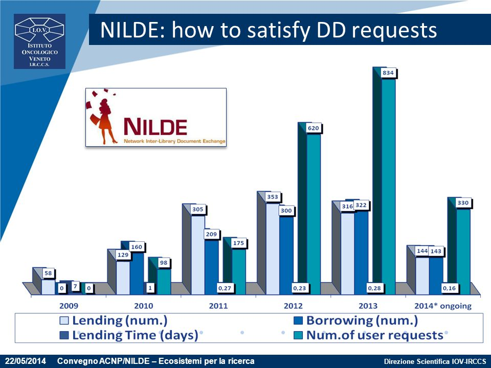 NILDE: how to satisfy DD requests