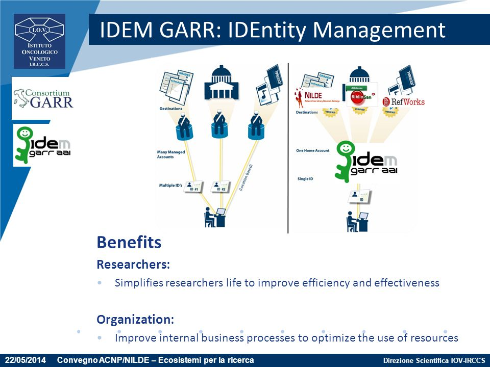 IDEM GARR: IDEntity Management
