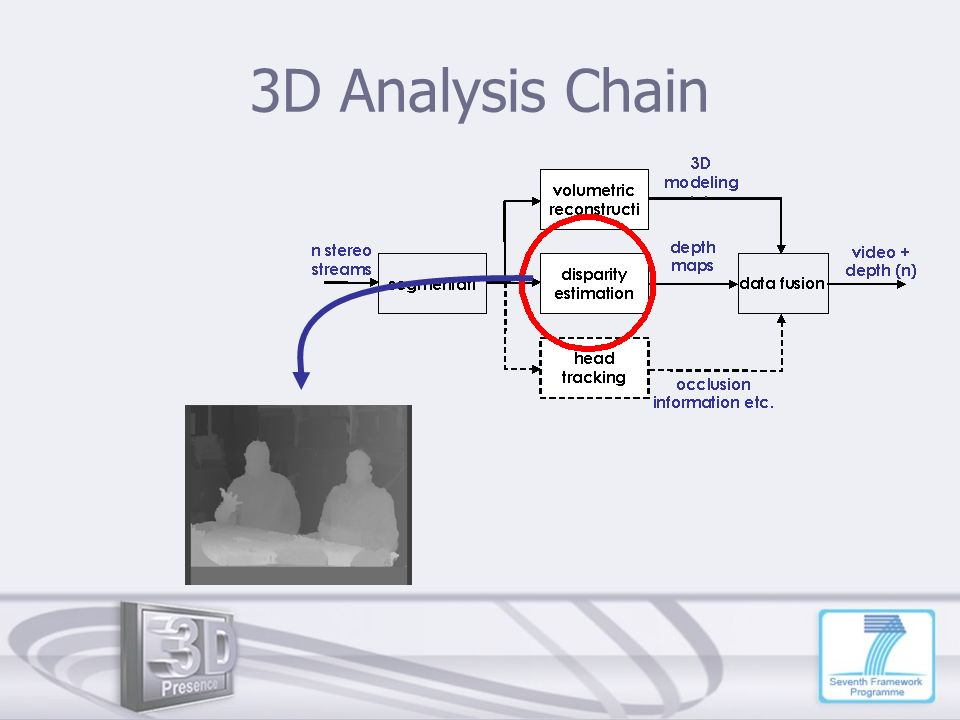 3D Analysis Chain