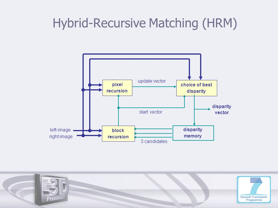 Hybrid-Recursive Matching (HRM)