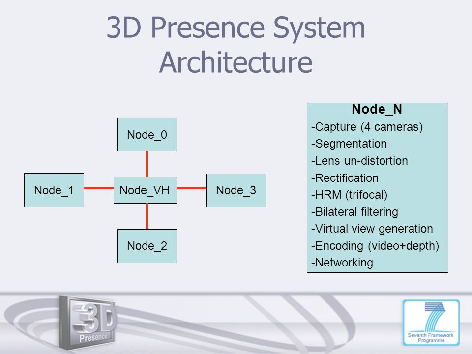 3D Presence System Architecture