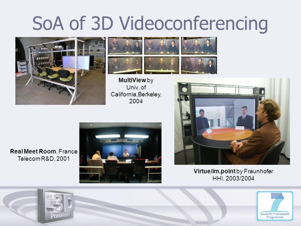 SoA of 3D Videoconferencing