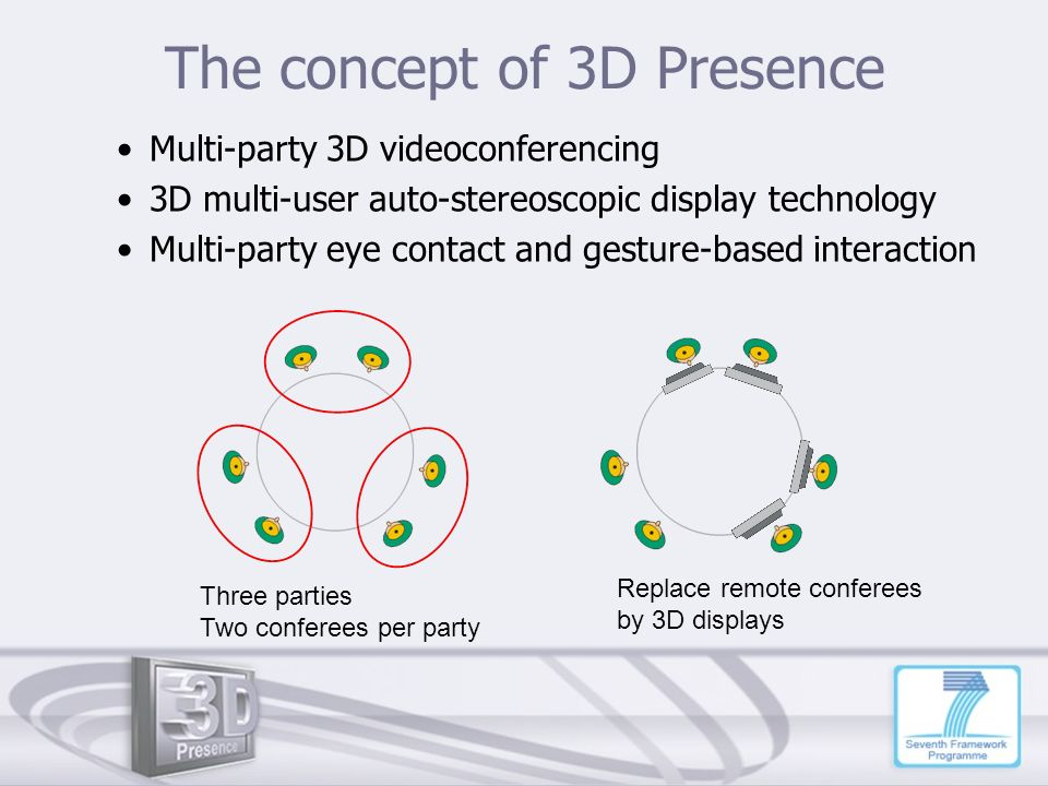 The concept of 3D Presence