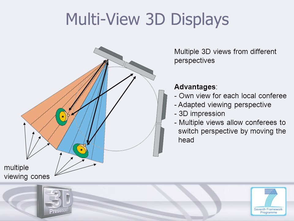 Multi-View 3D Displays Multiple 3D views from different perspectives