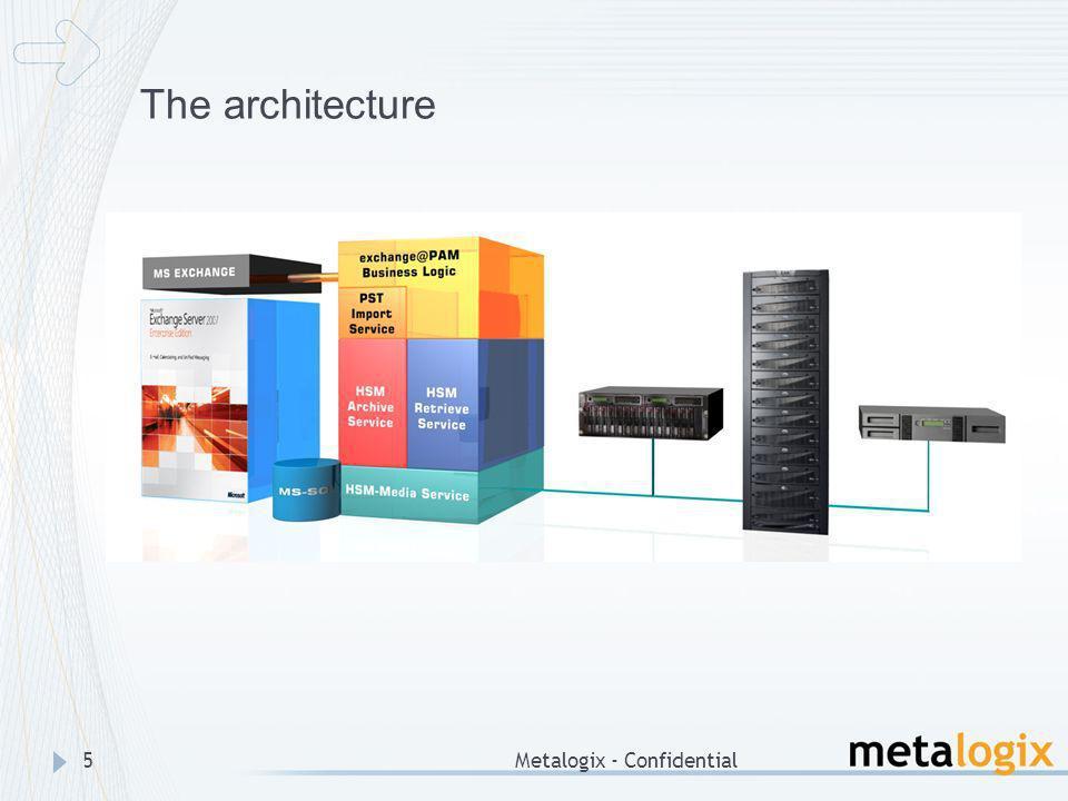 The architecture Metalogix - Confidential