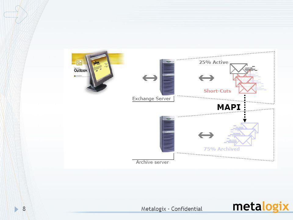 Metalogix - Confidential