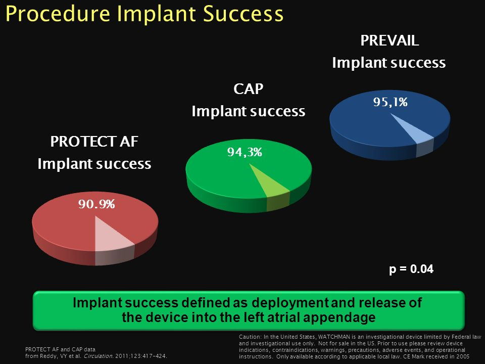 Procedure Implant Success