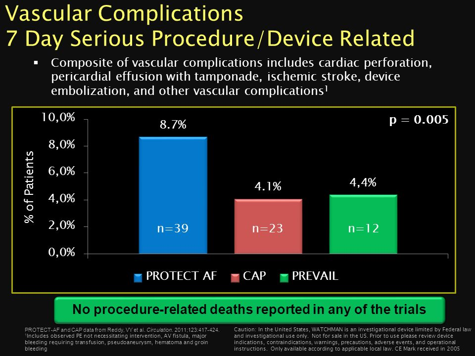 Vascular Complications 7 Day Serious Procedure/Device Related