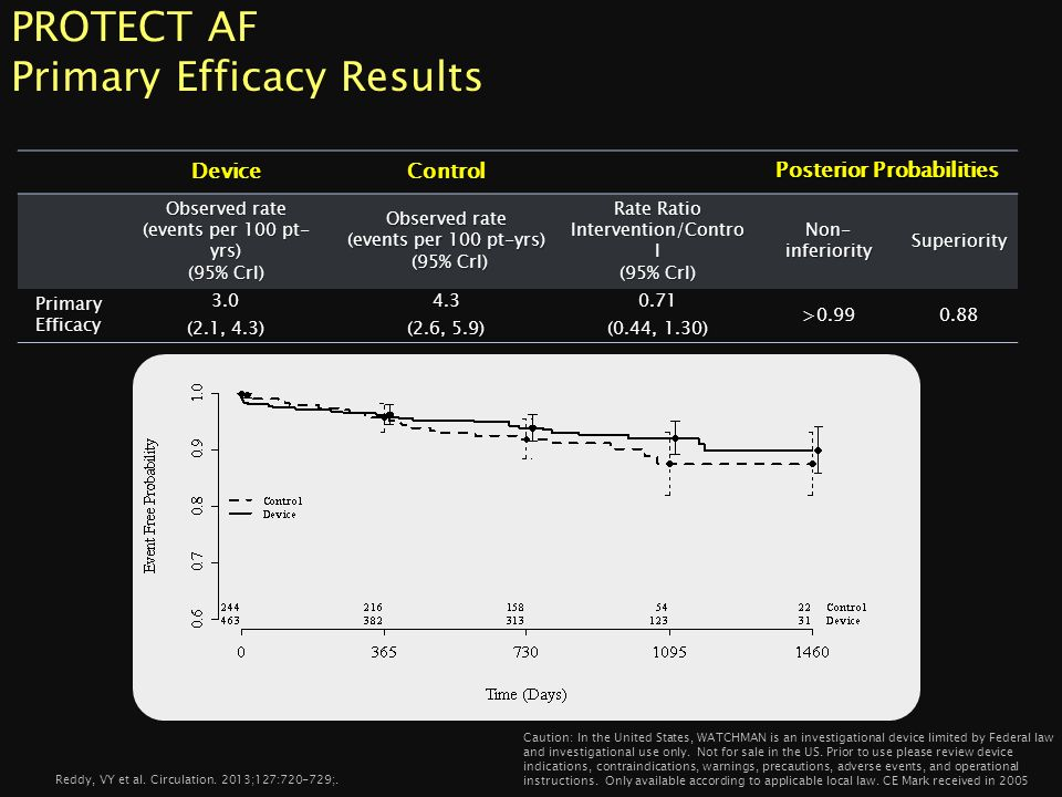 PROTECT AF Primary Efficacy Results