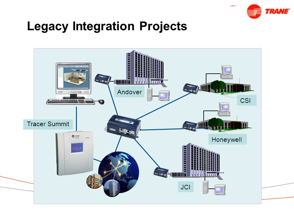 Legacy Integration Projects