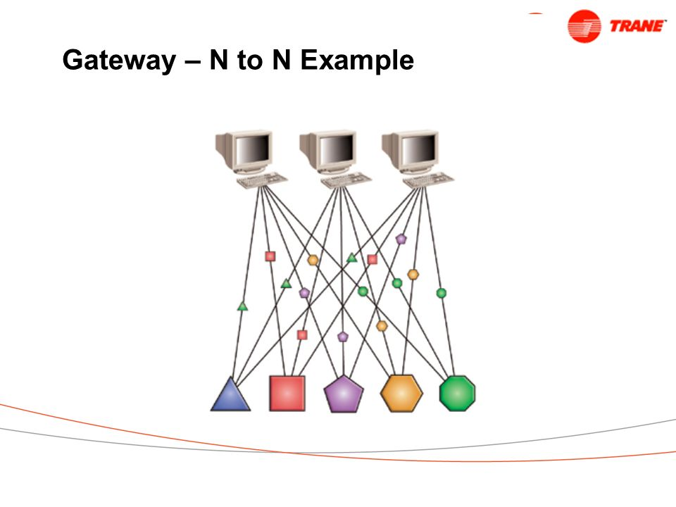 Gateway – N to N Example