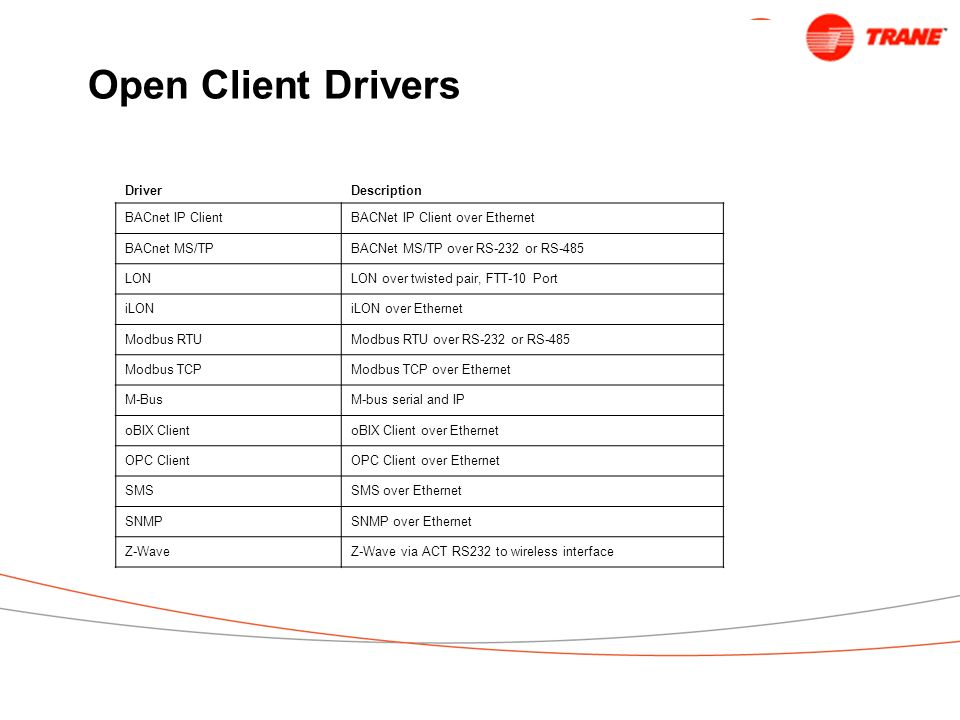 Open Client Drivers Driver Description BACnet IP Client