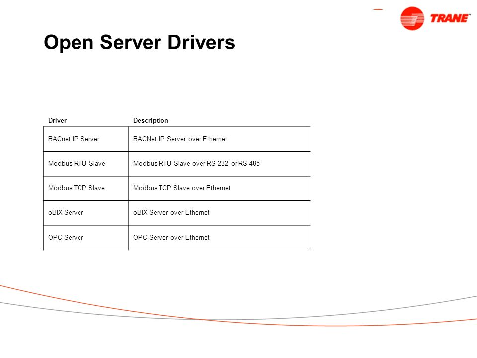 Open Server Drivers Driver Description BACnet IP Server
