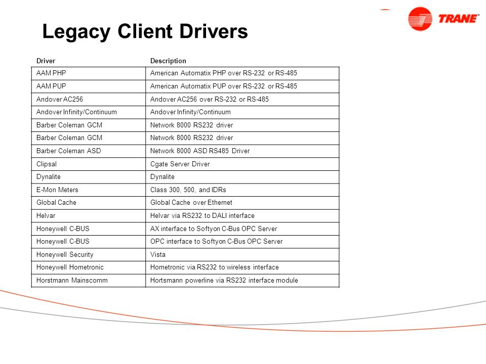 Legacy Client Drivers Driver Description AAM PHP