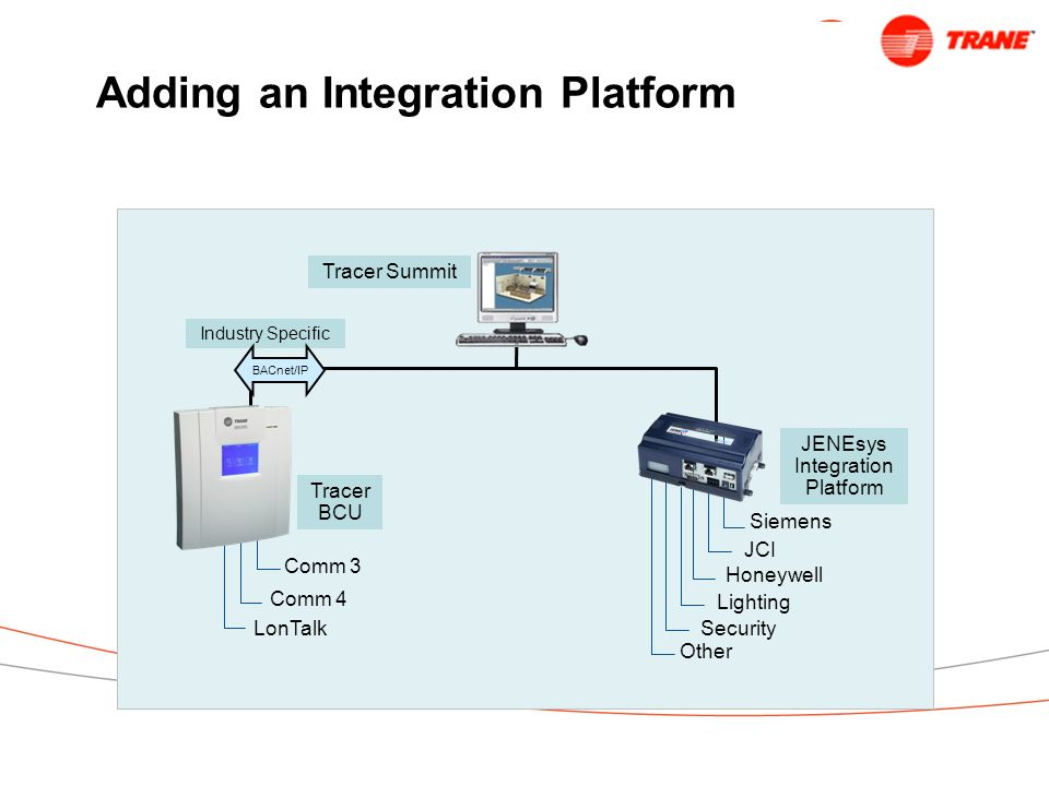 Adding an Integration Platform