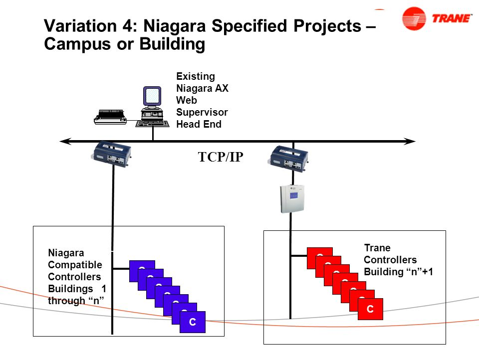 Variation 4: Niagara Specified Projects – Campus or Building