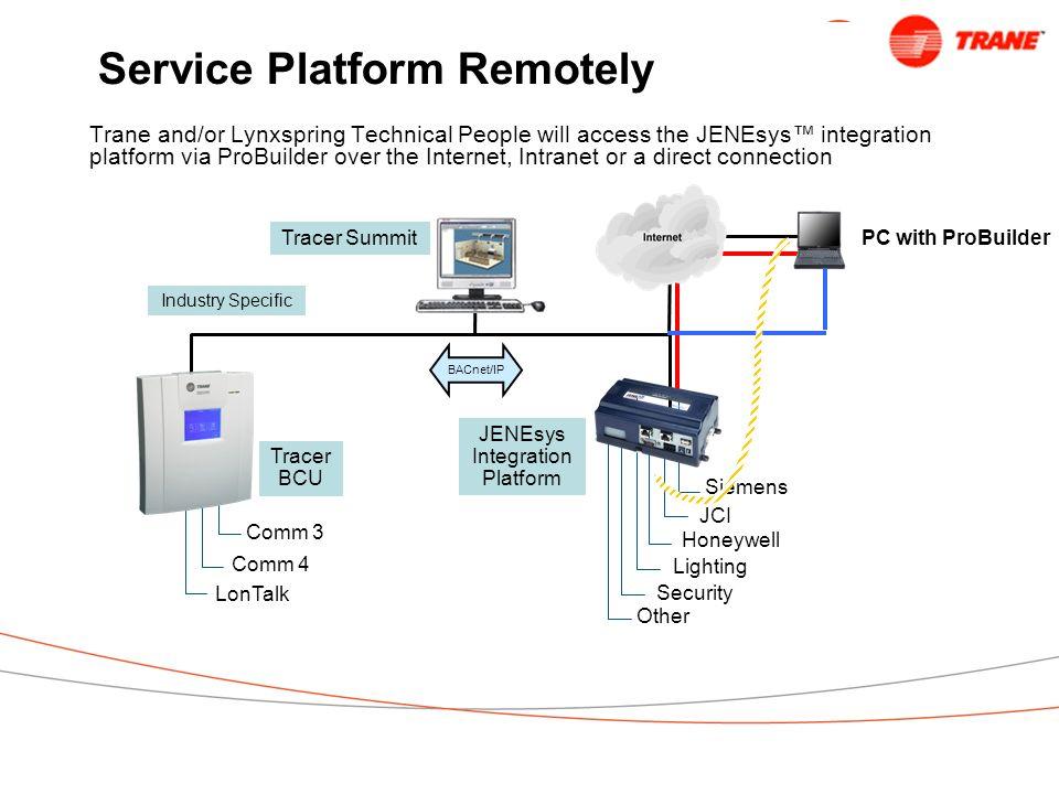 Service Platform Remotely