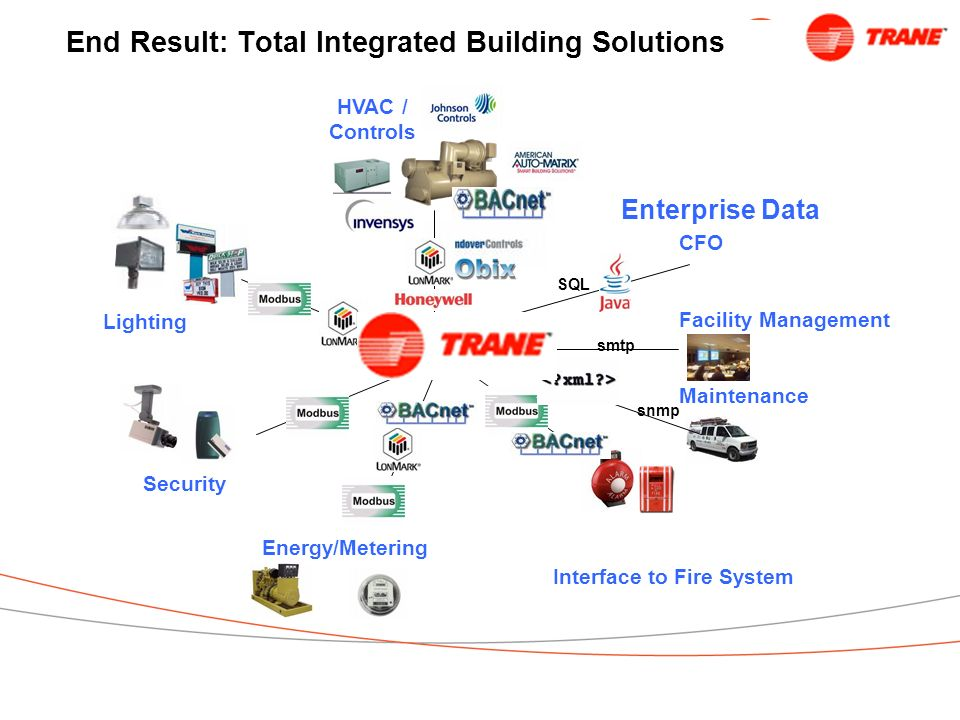 End Result: Total Integrated Building Solutions