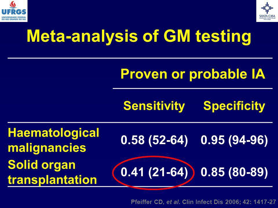 Meta-analysis of GM testing