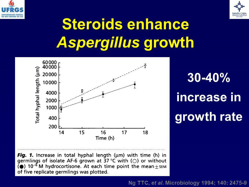 Steroids enhance Aspergillus growth 30-40% increase in growth rate
