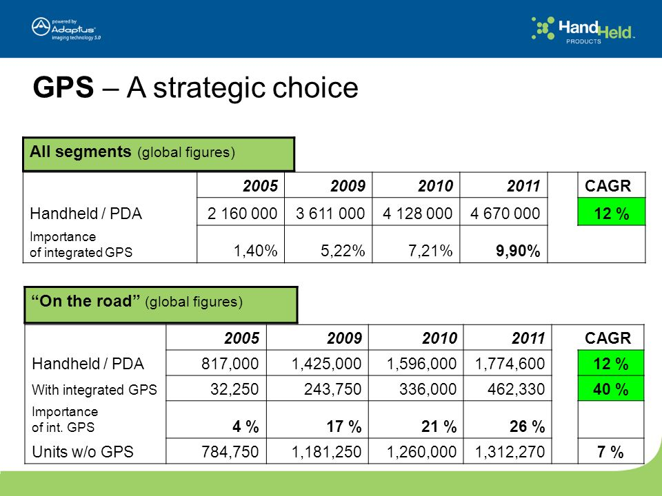 GPS – A strategic choice